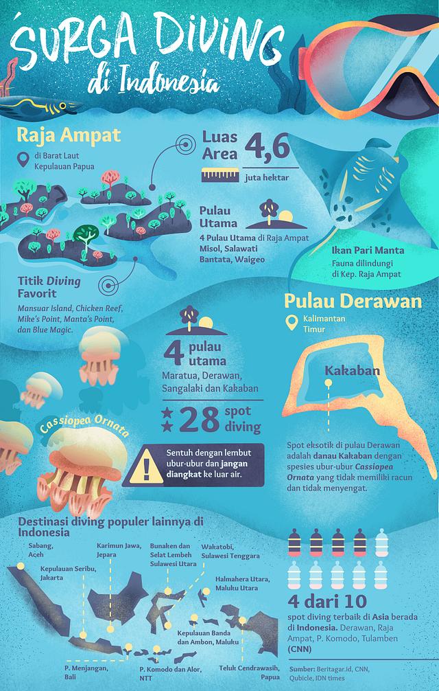 Beritagar.id - Surga Diving di Indonesia
