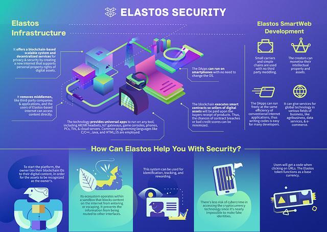 Elastos Security